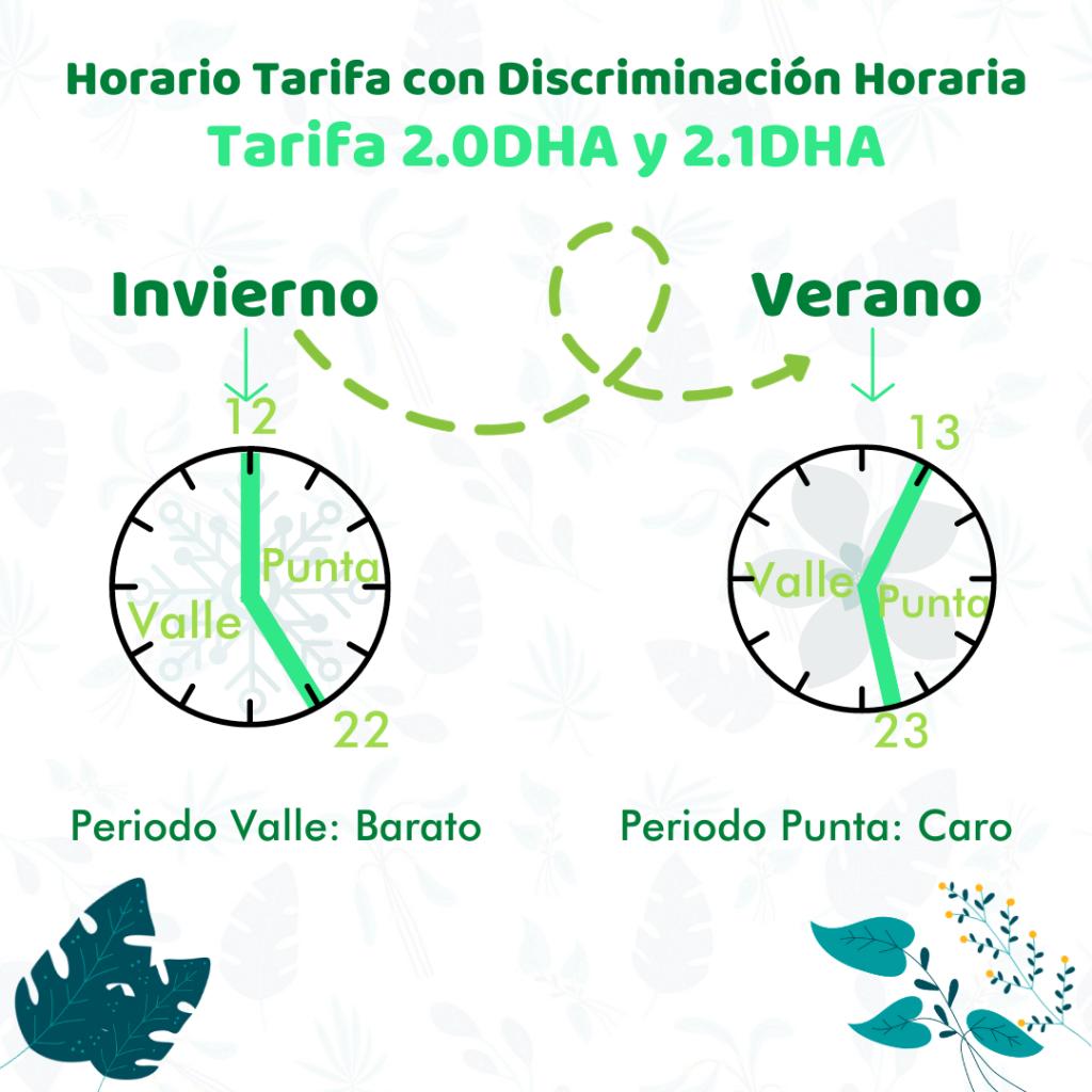 horario de la tarifa con discriminación horaria